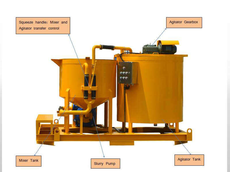 details of grout turbo mixer with agitator