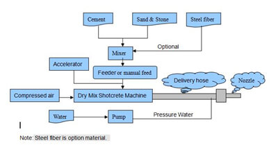 dry shotcrete machine spraying process