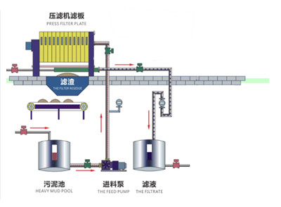 China filter press for lime mud