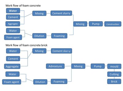 CLC foam concrete brick making machine workflow